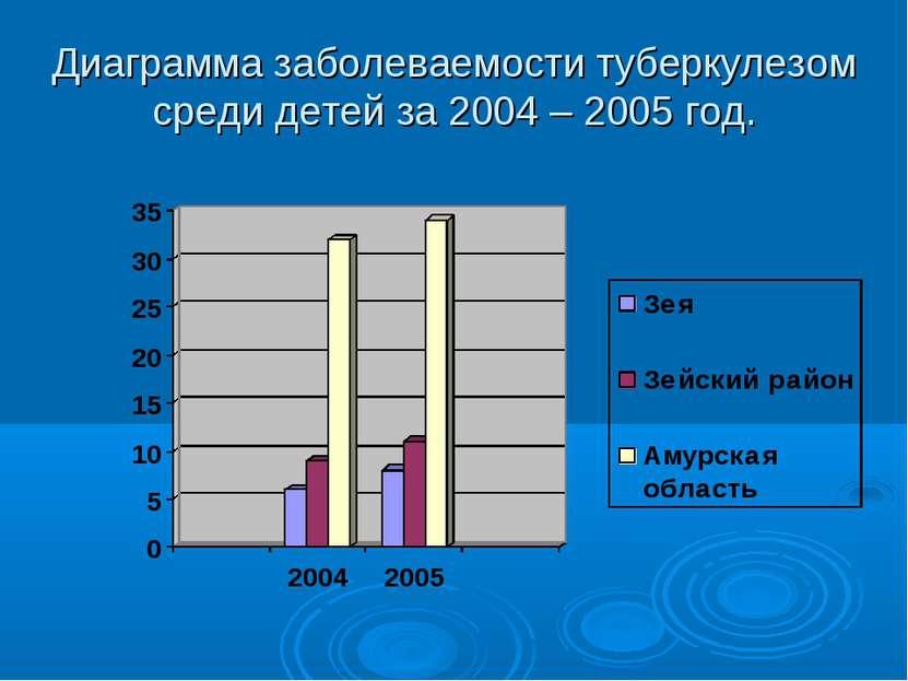 Диаграмма заболеваемости туберкулезом среди детей за 2004 – 2005 год.