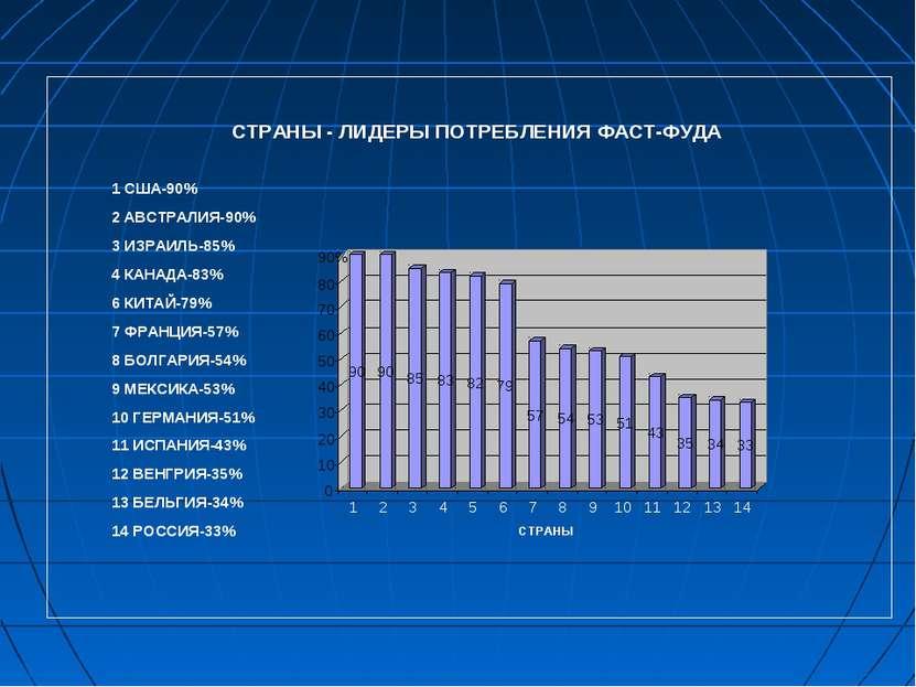 СТРАНЫ - ЛИДЕРЫ ПОТРЕБЛЕНИЯ ФАСТ-ФУДА