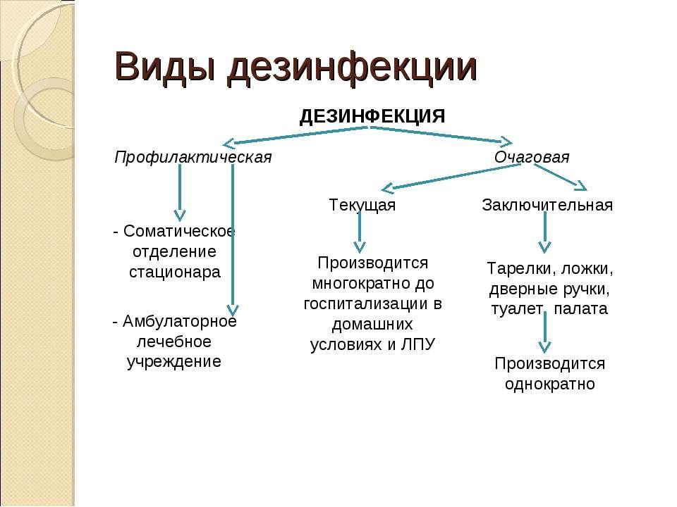 Виды дезинфекции ДЕЗИНФЕКЦИЯ Профилактическая Очаговая - Соматическое отделен...
