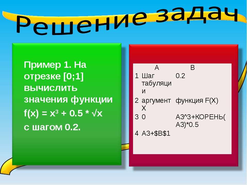 А В 1 Шаг табуляции 0.2 2 аргумент Х функция F(X) 3 0 А3^3+КОРЕНЬ(А3)*0.5 4 А...