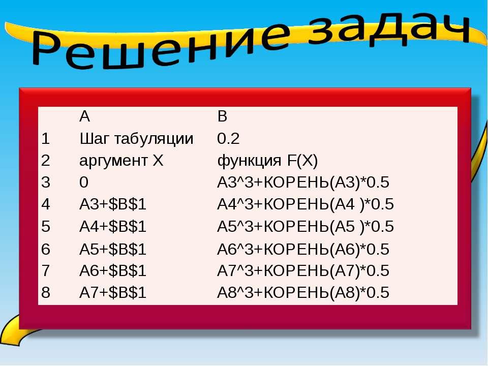 А B 1 Шаг табуляции 0.2 2 аргумент Х функция F(X) 3 0 А3^3+КОРЕНЬ(А3)*0.5 4 А...