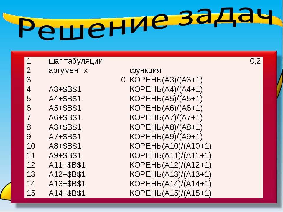 1 шаг табуляции 0,2 2 аргумент х функция 3 0 КОРЕНЬ(A3)/(A3+1) 4 A3+$B$1 КОРЕ...