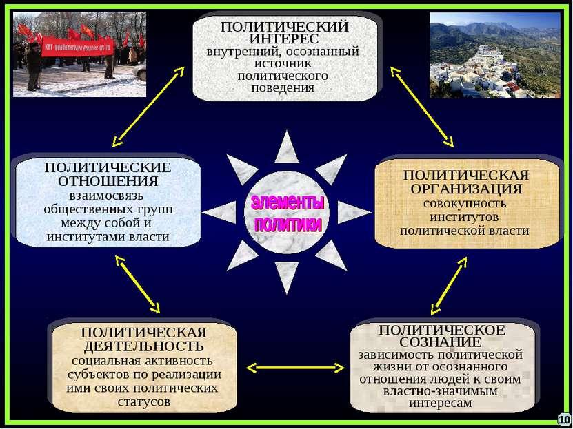 ПОЛИТИЧЕСКАЯ ОРГАНИЗАЦИЯ совокупность институтов политической власти ПОЛИТИЧЕ...