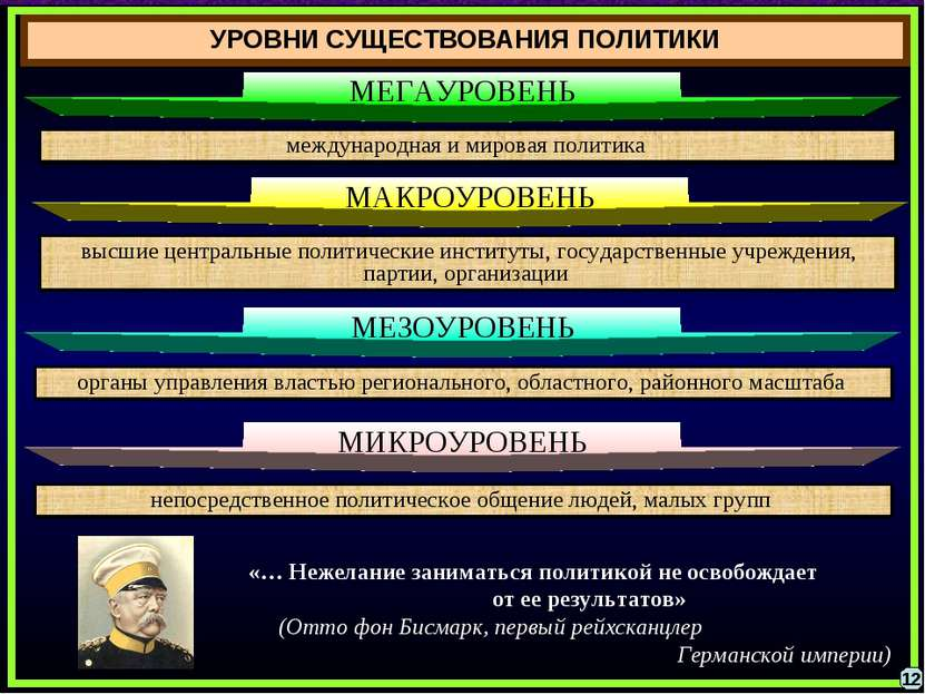 международная и мировая политика МЕГАУРОВЕНЬ высшие центральные политические ...