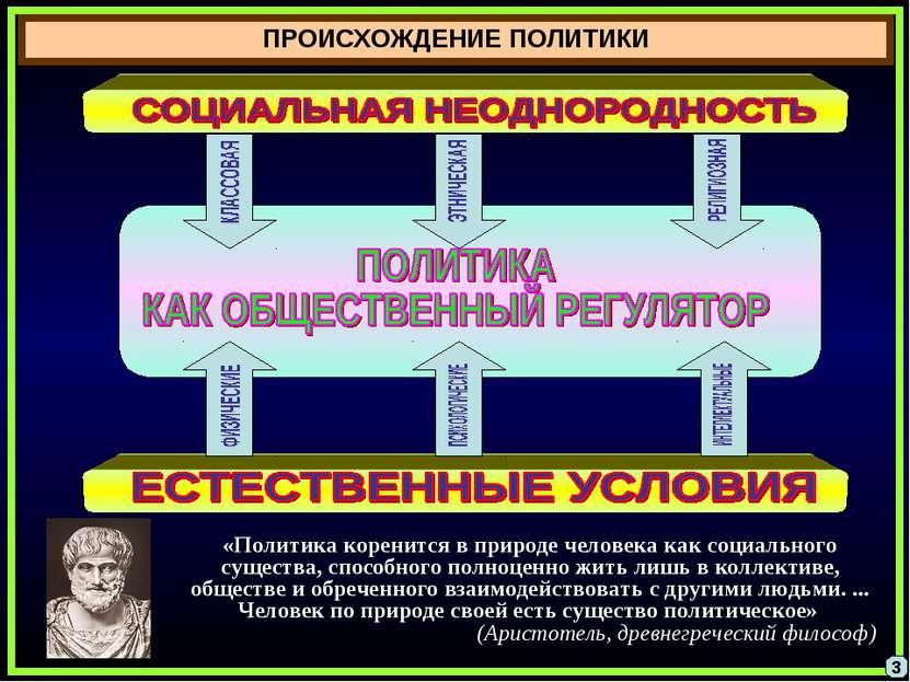 ПРОИСХОЖДЕНИЕ ПОЛИТИКИ «Политика коренится в природе человека как социального...