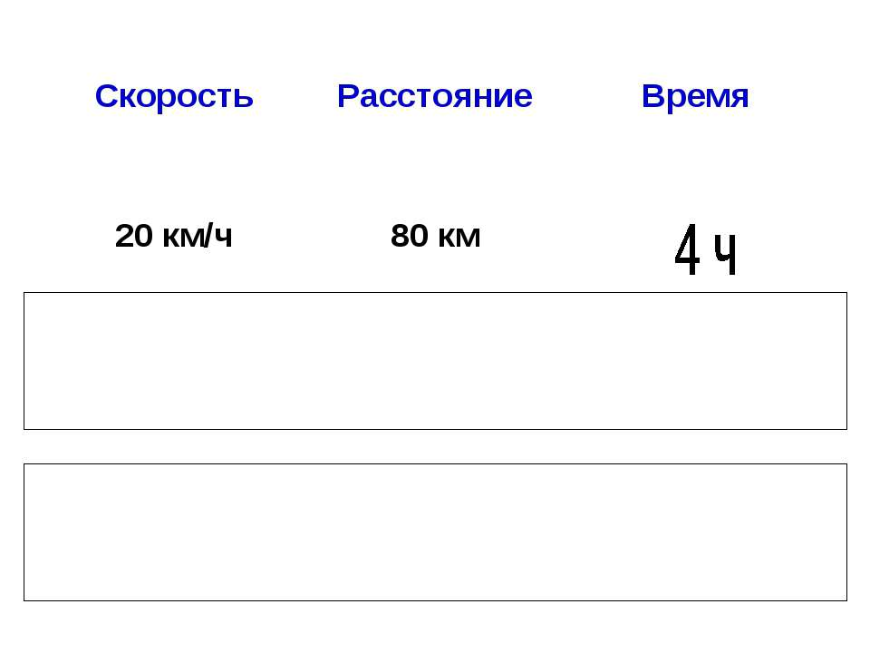 Скорость Расстояние Время 20 км/ч 80 км 150 м 3 мин 6 м/с 30 с