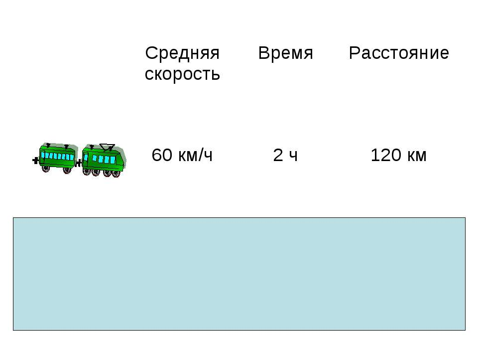 Средняя скорость Время Расстояние 60 км/ч 2 ч 120 км 40 км/ч 3 ч 120 км