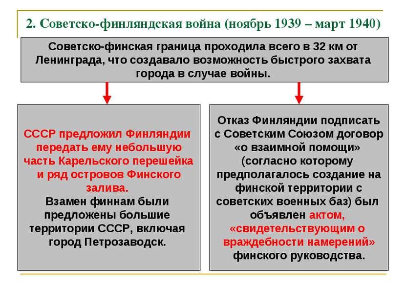 2. Советско-финляндская война (ноябрь 1939 – март 1940) Советско-финская гран...