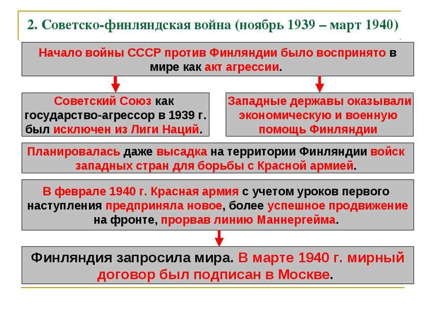2. Советско-финляндская война (ноябрь 1939 – март 1940) Начало войны СССР про...