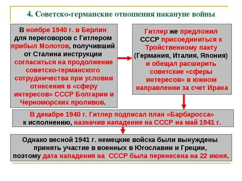 4. Советско-германские отношения накануне войны В ноябре 1940 г. в Берлин для...