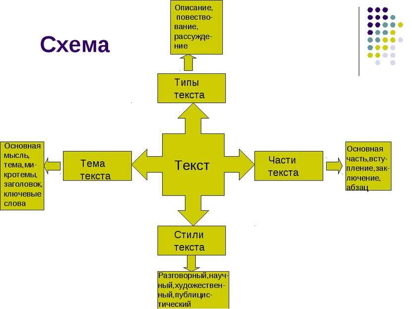 Схема Текст Тема текста Части текста Типы текста Стили текста Описание, повес...