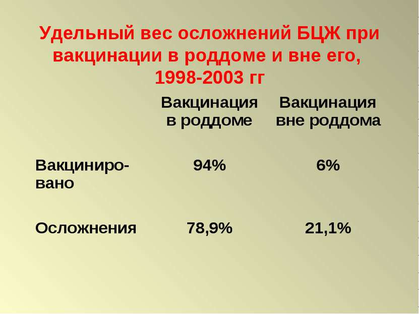 Удельный вес осложнений БЦЖ при вакцинации в роддоме и вне его, 1998-2003 гг