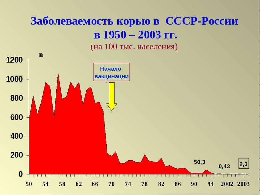 Заболеваемость корью в СССР-России в 1950 – 2003 гг. (на 100 тыс. населения) ...