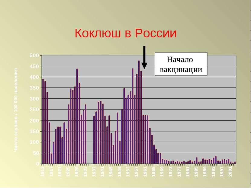 Коклюш в России Начало вакцинации