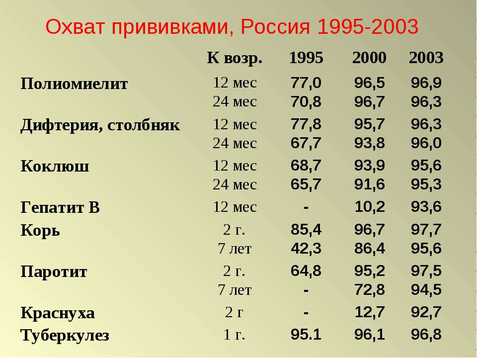 Охват прививками, Россия 1995-2003