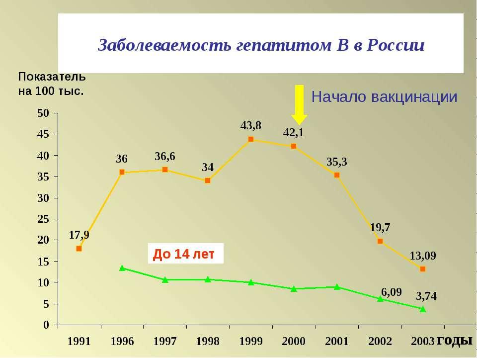 Заболеваемость гепатитом В в России годы Показатель на 100 тыс. До 14 лет Нач...