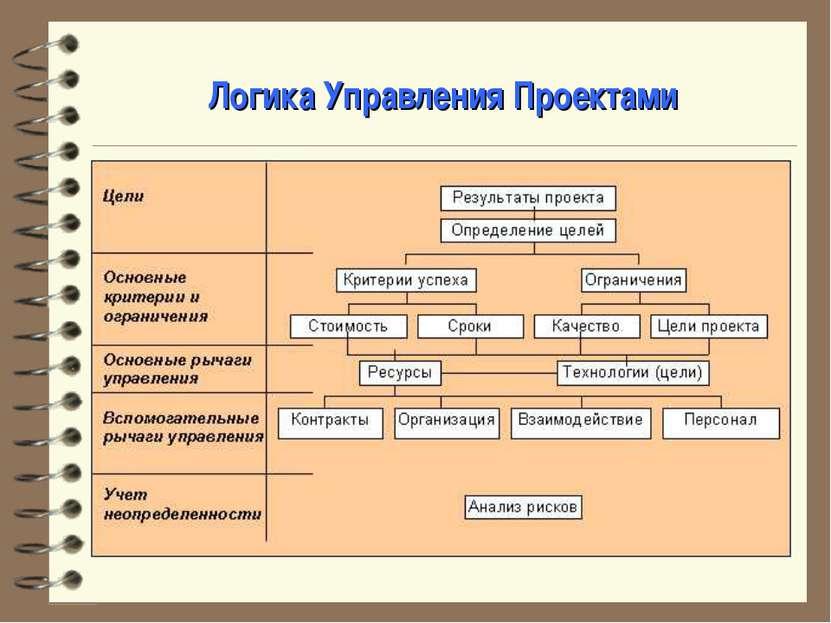 Логика Управления Проектами