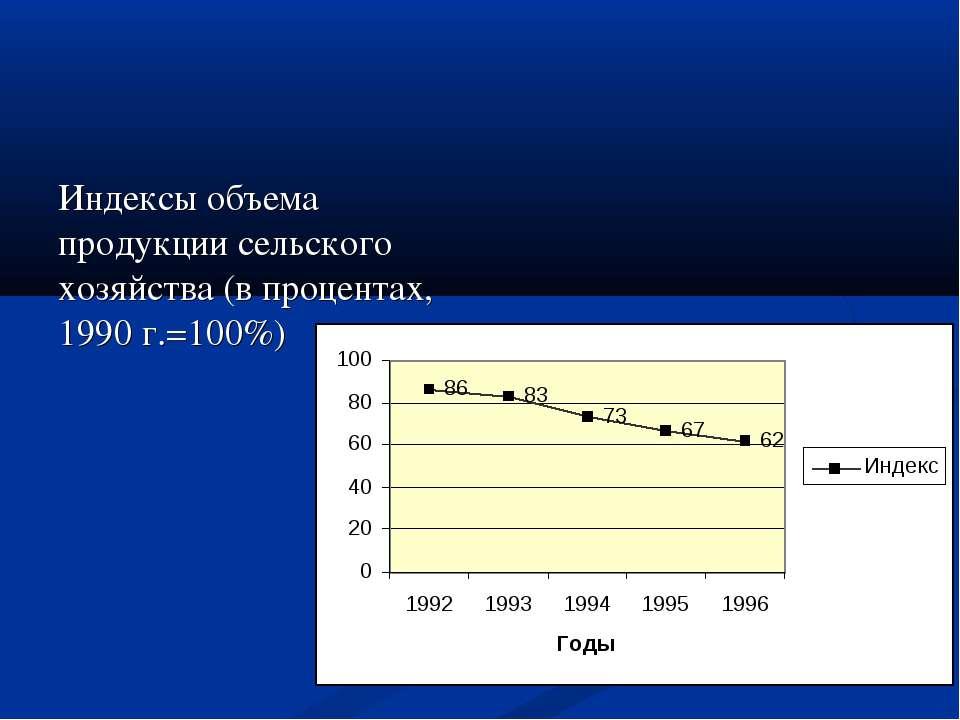 Индексы объема продукции сельского хозяйства (в процентах, 1990 г.=100%)