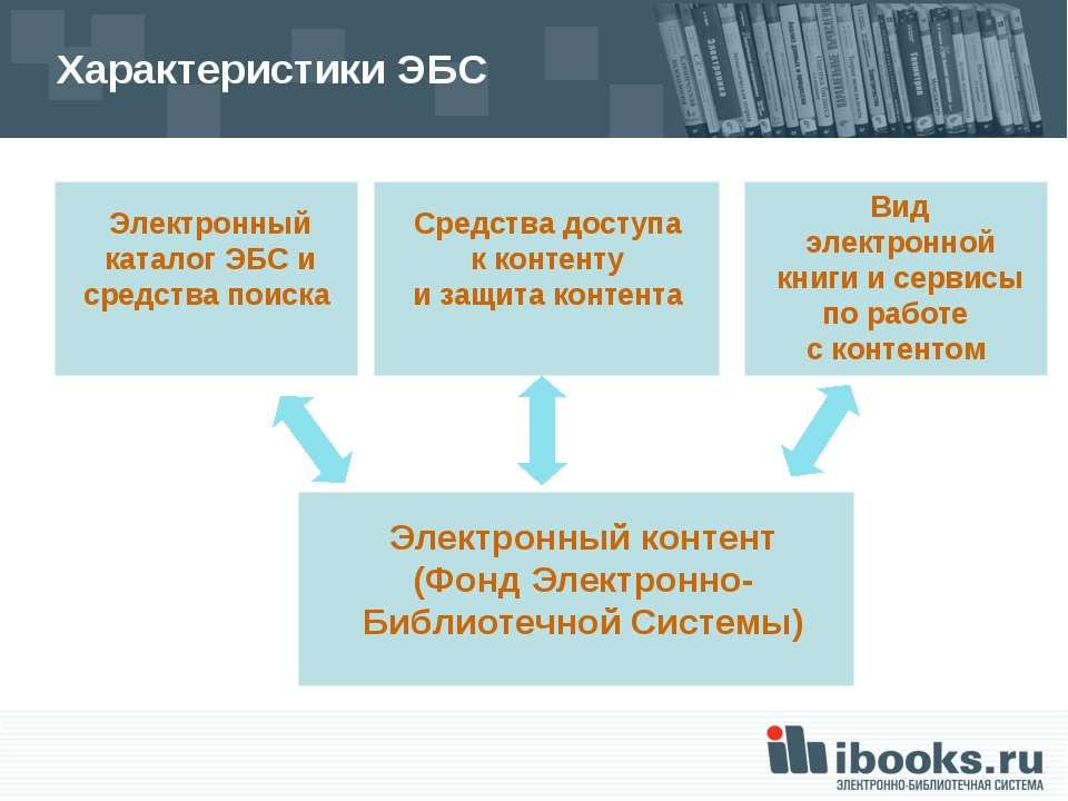 Характеристики ЭБС Вид электронной книги и сервисы по работе с контентом