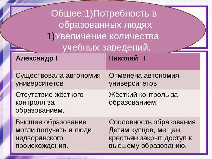 Сравните систему образования при Александре I и Николае I. Определите общие ч...