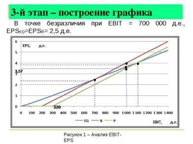 3-й этап – построение графика В точке безразличия при EBIT = 700 000 д.е., EP...