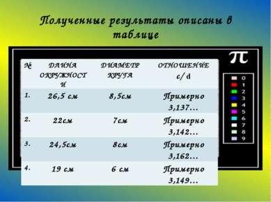Полученные результаты описаны в таблице № ДЛИНА ОКРУЖНОСТИ ДИАМЕТР КРУГА ОТНО...