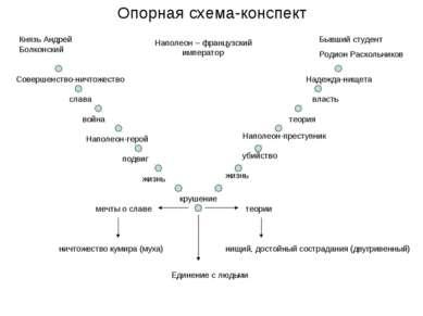 Опорная схема-конспект Князь Андрей Болконский Бывший студент Родион Раскольн...