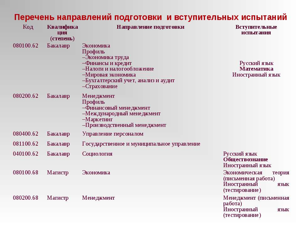 Перечень направлений подготовки и вступительных испытаний Код Квалификация (с...