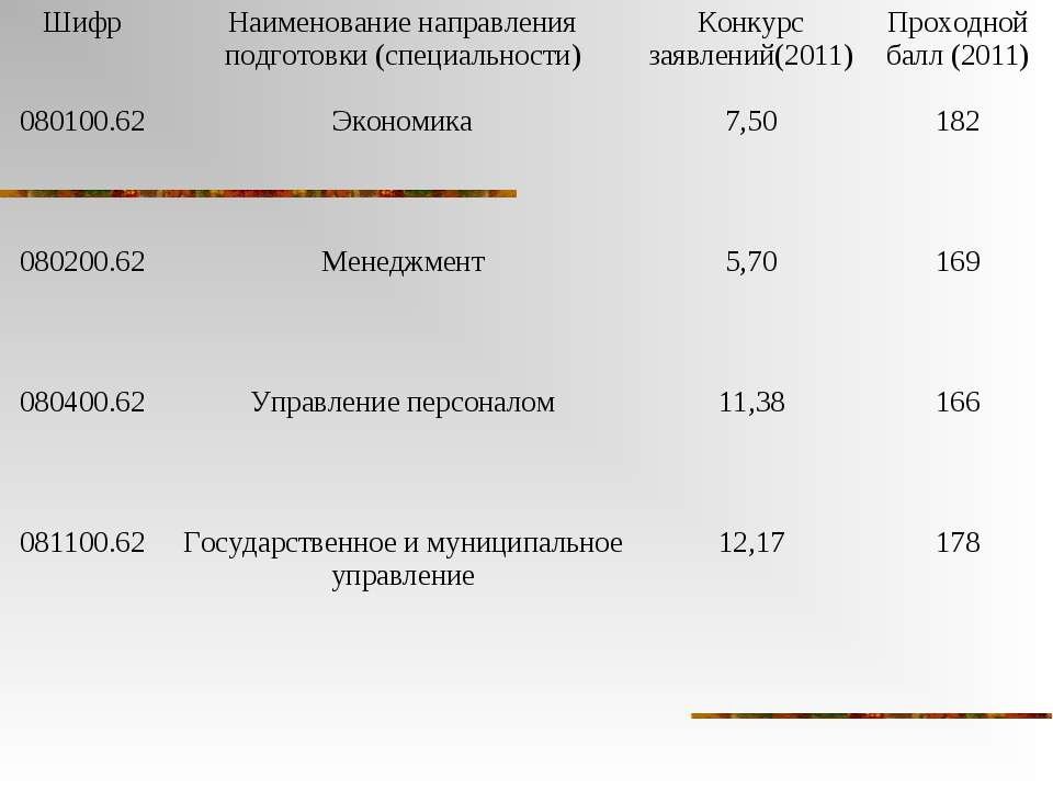 Шифр Наименование направления подготовки (специальности) Конкурс заявлений(20...