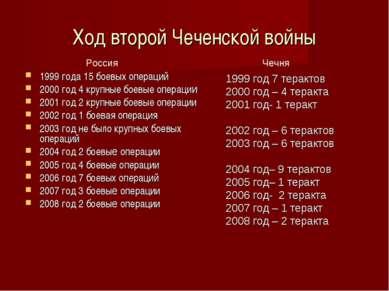 Ход второй Чеченской войны 1999 года 15 боевых операций 2000 год 4 крупные бо...