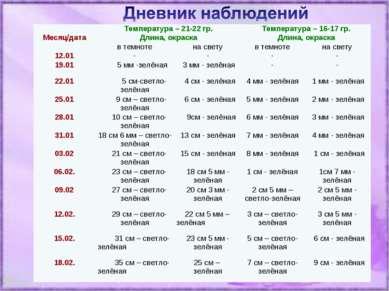 Температура – 21-22 гр. Температура – 16-17 гр. Месяц/дата Длина, окраска Дли...