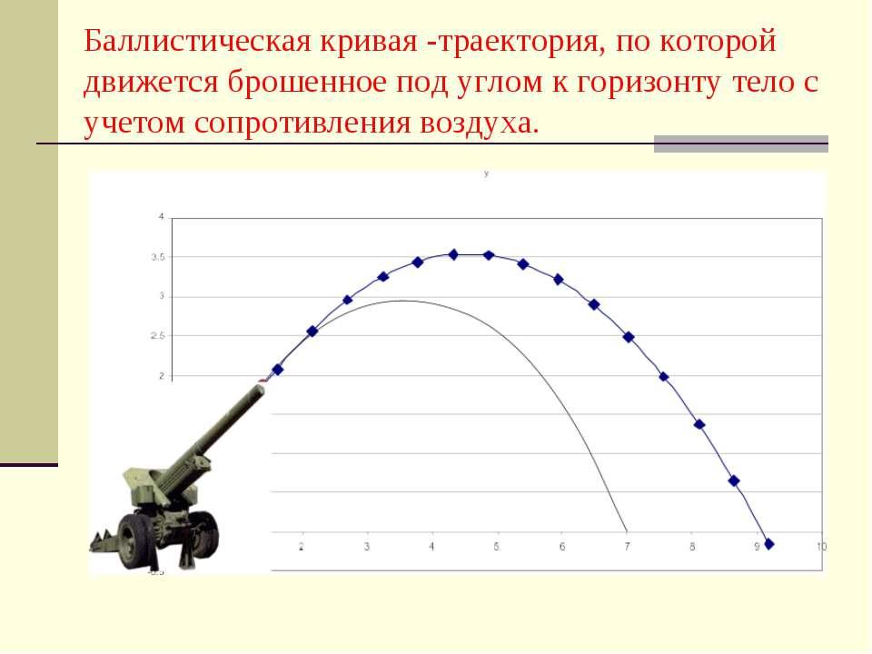 Баллистическая кривая -траектория, по которой движется брошенное под углом к ...