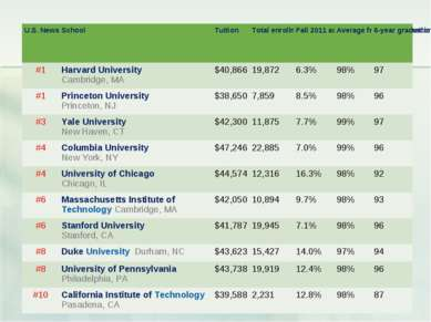 U.S. News rank School Tuition Total enrollment Fall 2011 acceptance rate Aver...