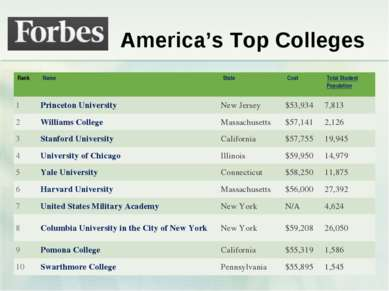 America's Top Colleges Rank Name State Cost Total Student Population 1 Prince...