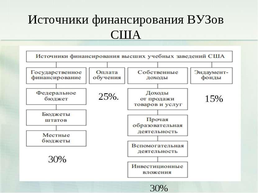 Источники финансирования ВУЗов США 25%. 30% 30% 15%