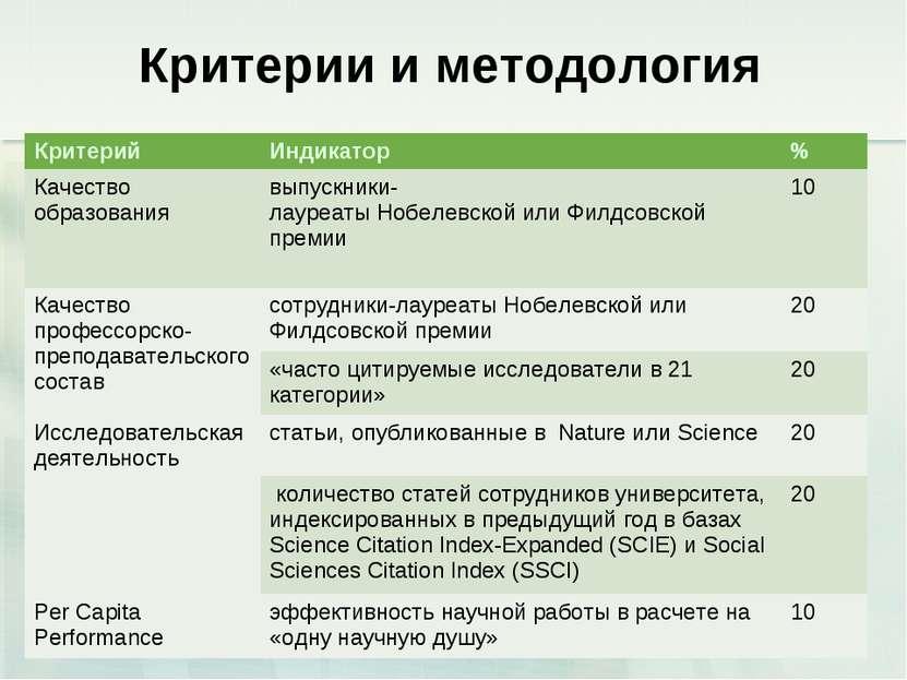 Критерии и методология Критерий Индикатор % Качество образования выпускники-л...
