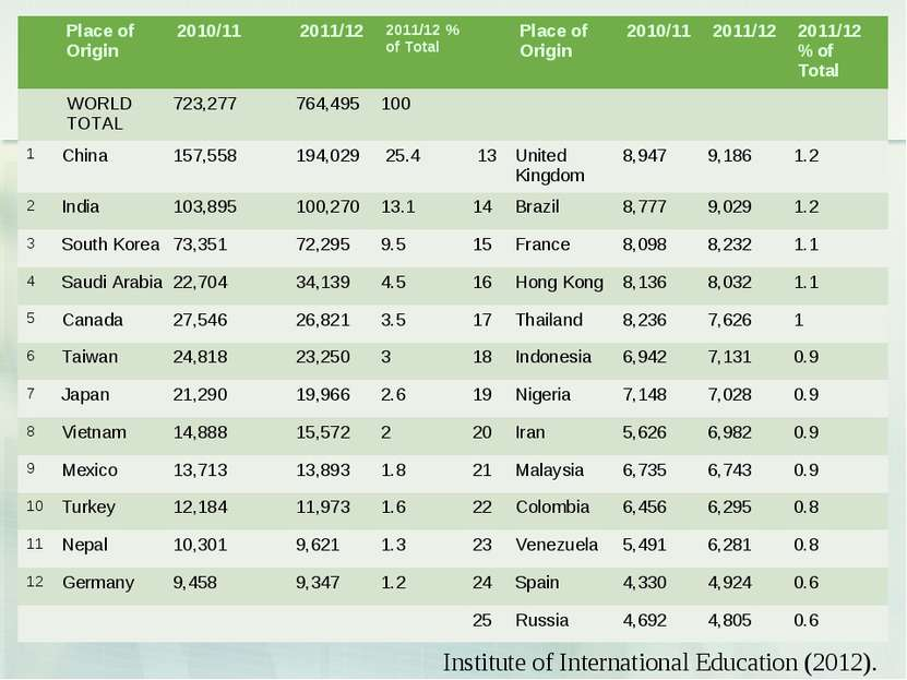 Institute of International Education (2012). Place of Origin 2010/11 2011/12 ...