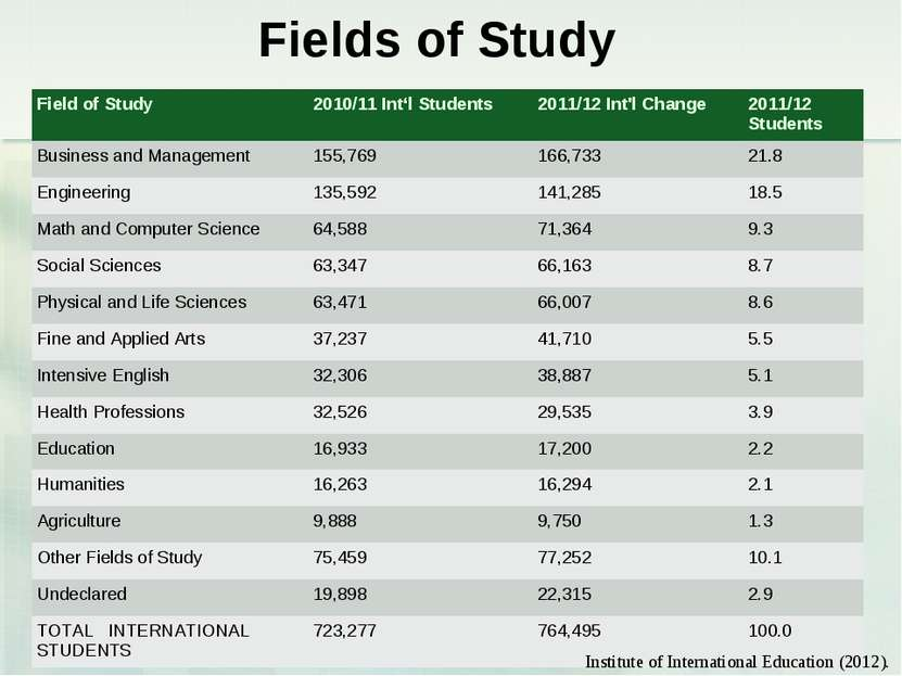 Fields of Study Institute of International Education (2012). Field of Study  ...
