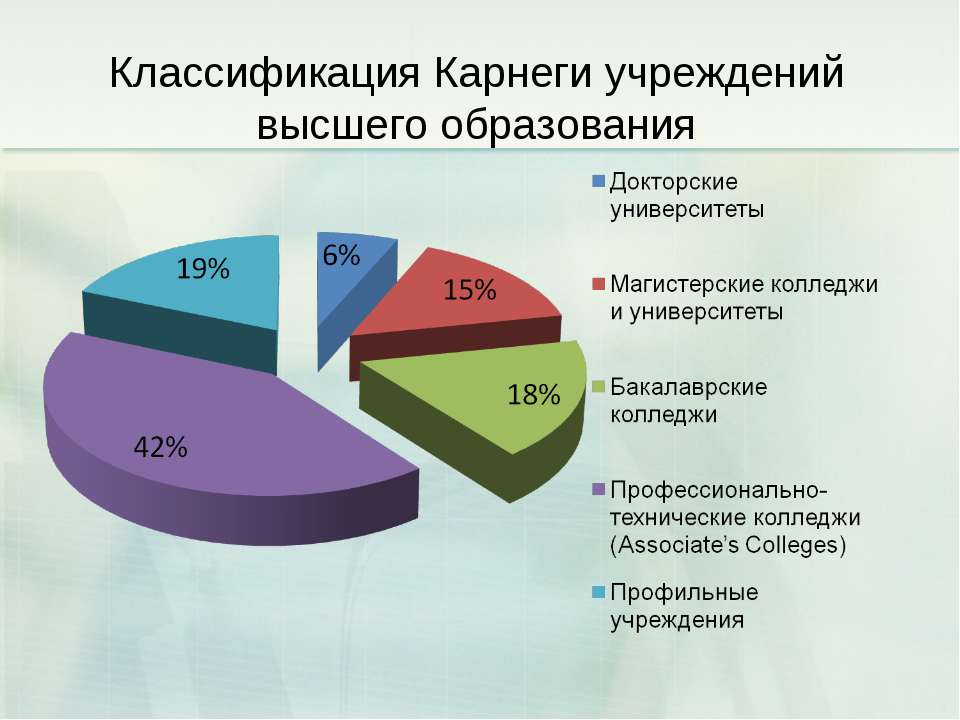 Классификация Карнеги учреждений высшего образования
