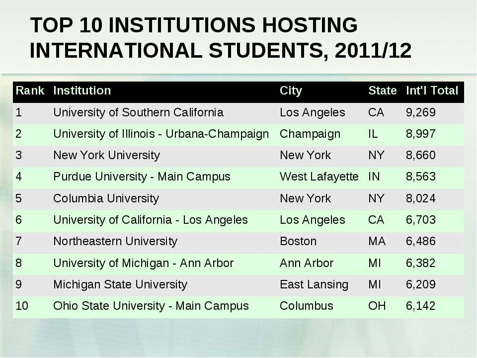 TOP 10 INSTITUTIONS HOSTING INTERNATIONAL STUDENTS, 2011/12  Rank Institution...