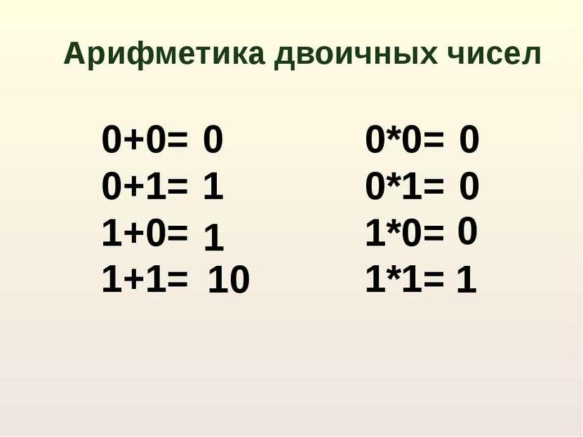 Арифметика двоичных чисел 0+0= 0+1= 1+0= 1+1= 0*0= 0*1= 1*0= 1*1= 0 10 0 0 0 ...