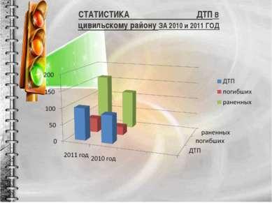 СТАТИСТИКА ДТП В цивильскому району ЗА 2010 и 2011 ГОД