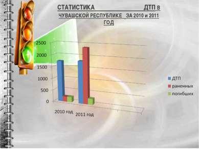 СТАТИСТИКА ДТП В ЧУВАШСКОЙ РЕСПУБЛИКЕ ЗА 2010 и 2011 ГОД