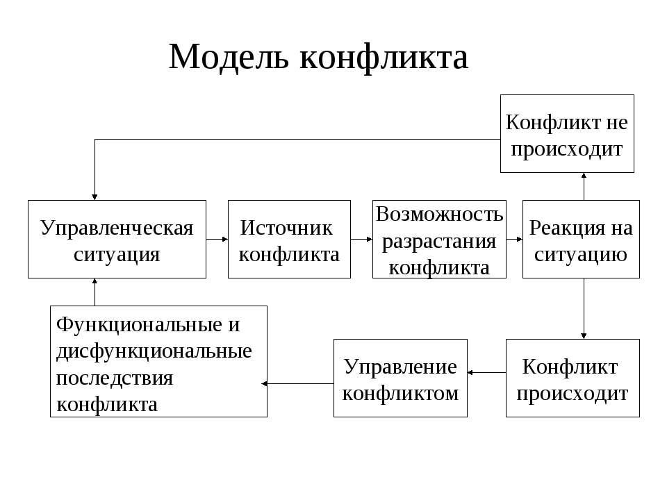 Модель конфликта Конфликт не происходит Управленческая ситуация Источник конф...