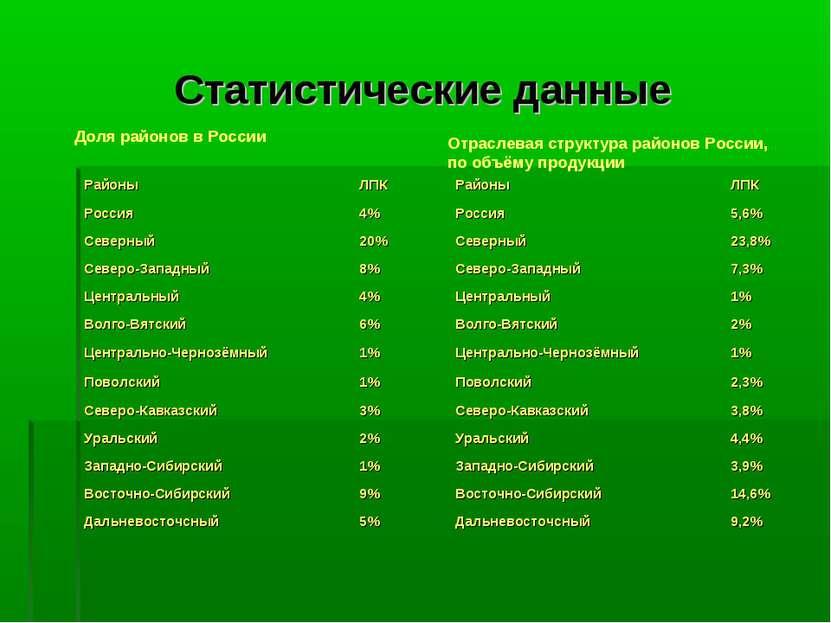 Статистические данные Доля районов в России Отраслевая структура районов Росс...
