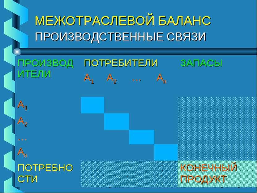 МЕЖОТРАСЛЕВОЙ БАЛАНС ПРОИЗВОДСТВЕННЫЕ СВЯЗИ ПРОИЗВОДИТЕЛИ ПОТРЕБИТЕЛИ ЗАПАСЫ ...
