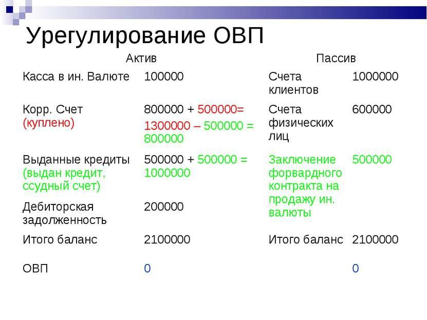Урегулирование ОВП Актив Пассив Касса в ин. Валюте 100000 Счета клиентов 1000...