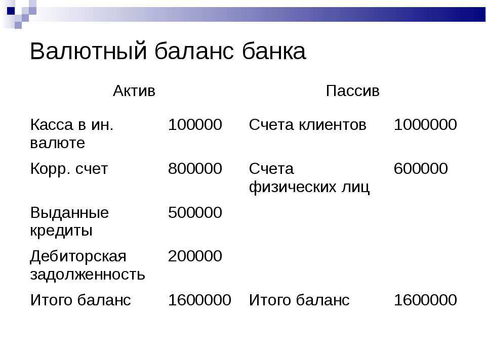 Валютный баланс банка Актив Пассив Касса в ин. валюте 100000 Счета клиентов 1...