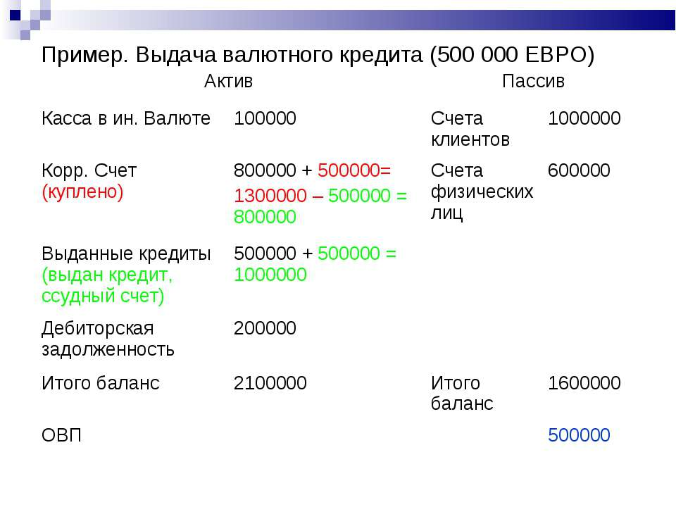 Пример. Выдача валютного кредита (500 000 ЕВРО) Актив Пассив Касса в ин. Валю...