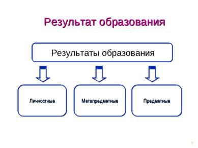 * Метапредметные Предметные Личностные Результат образования Результаты образ...